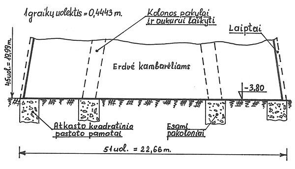 Perkūno šventyklos pamatas pagal N. Kitkausko ir T. Narbuto duomenis