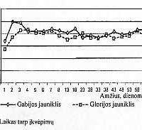 Nelaisvėje gimusių Juodosios jūros afalinų Tursiops truncatus ponticus vystymasis