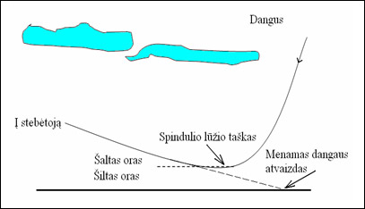 Optinis reiškinys atmosferoje – miražas.
